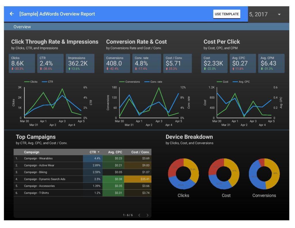 Przykładowy widok raportu z Data Studio